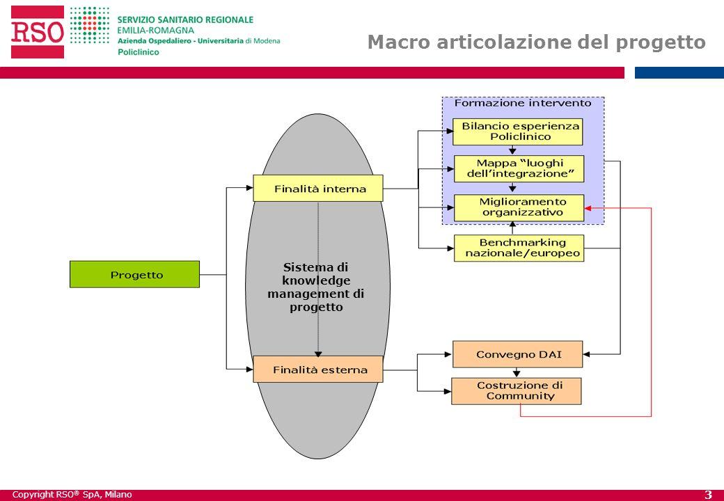 Copyright RSO ® SpA, Milano 3 Macro articolazione del progetto Sistema di knowledge management di progetto