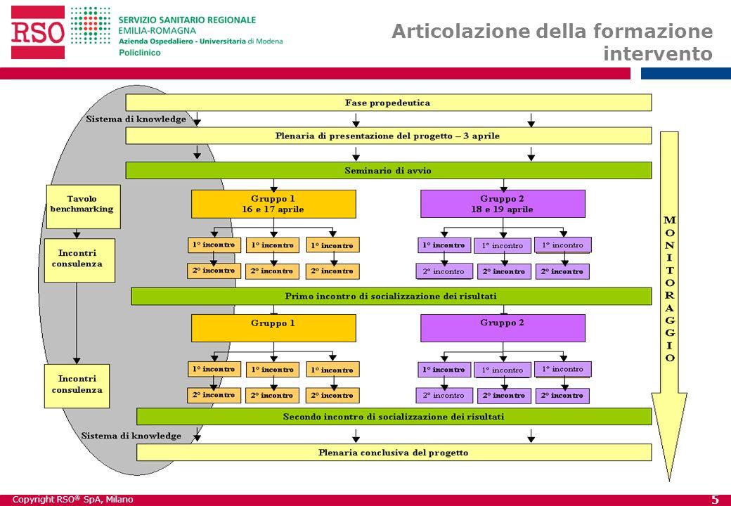 Copyright RSO ® SpA, Milano 5 Articolazione della formazione intervento