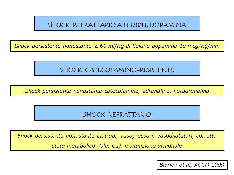 SHOCK REFRATTARIO A FLUIDI E DOPAMINA Shock persistente nonostante 60 ml/Kg di fluidi e dopamina 10 mcg/Kg/min SHOCK CATECOLAMINO-RESISTENTE Shock per