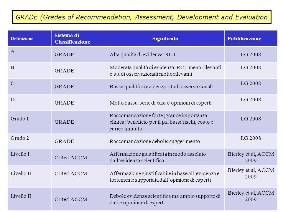 Definizione Sistema di Classificazione SignificatoPubblicazione A GRADEAlta qualità di evidenza: RCTLG 2008 B GRADE Moderata qualità di evidenza: RCT