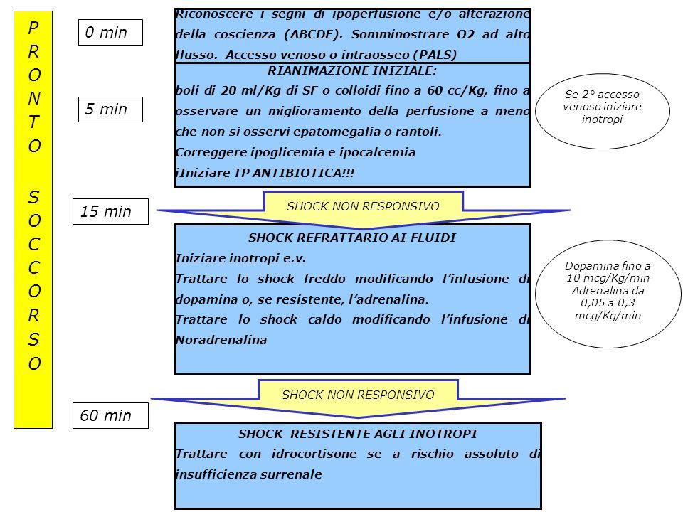 Riconoscere i segni di ipoperfusione e/o alterazione della coscienza (ABCDE). Somminostrare O2 ad alto flusso. Accesso venoso o intraosseo (PALS) RIAN