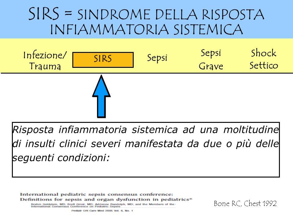 SIRS = SINDROME DELLA RISPOSTA INFIAMMATORIA SISTEMICA Sepsi SIRS Infezione/ Trauma Sepsi Grave Shock Settico Risposta infiammatoria sistemica ad una