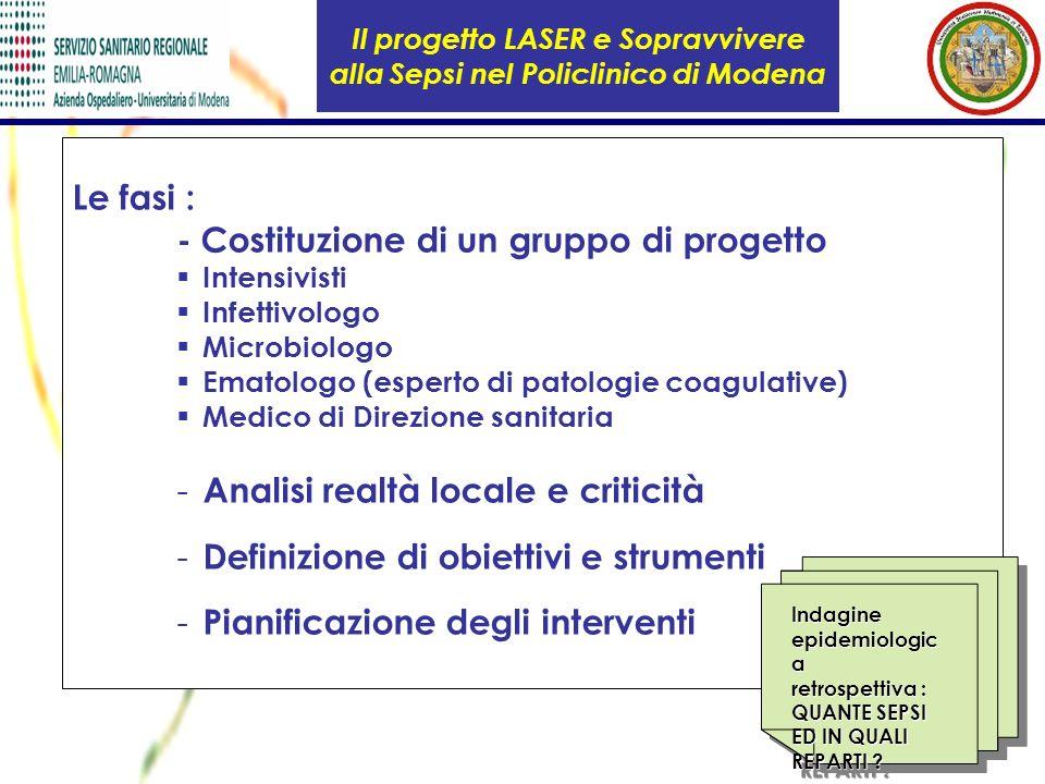 Il progetto LASER e Sopravvivere alla Sepsi nel Policlinico di Modena Le fasi : - Costituzione di un gruppo di progetto Intensivisti Infettivologo Mic