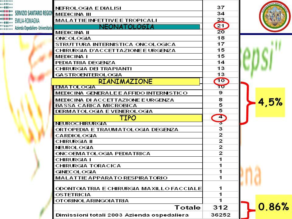 NEONATOLOGIA RIANIMAZIONE TIPO 4,5% 0.86%
