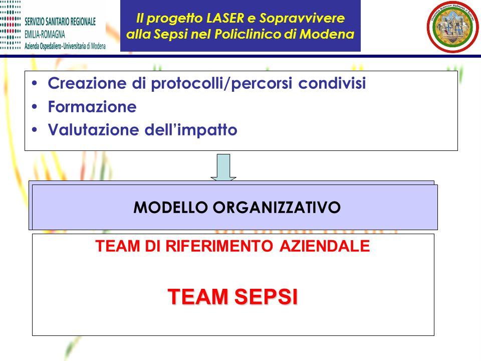 Il progetto LASER e Sopravvivere alla Sepsi nel Policlinico di Modena Creazione di protocolli/percorsi condivisi Formazione Valutazione dellimpatto Pe