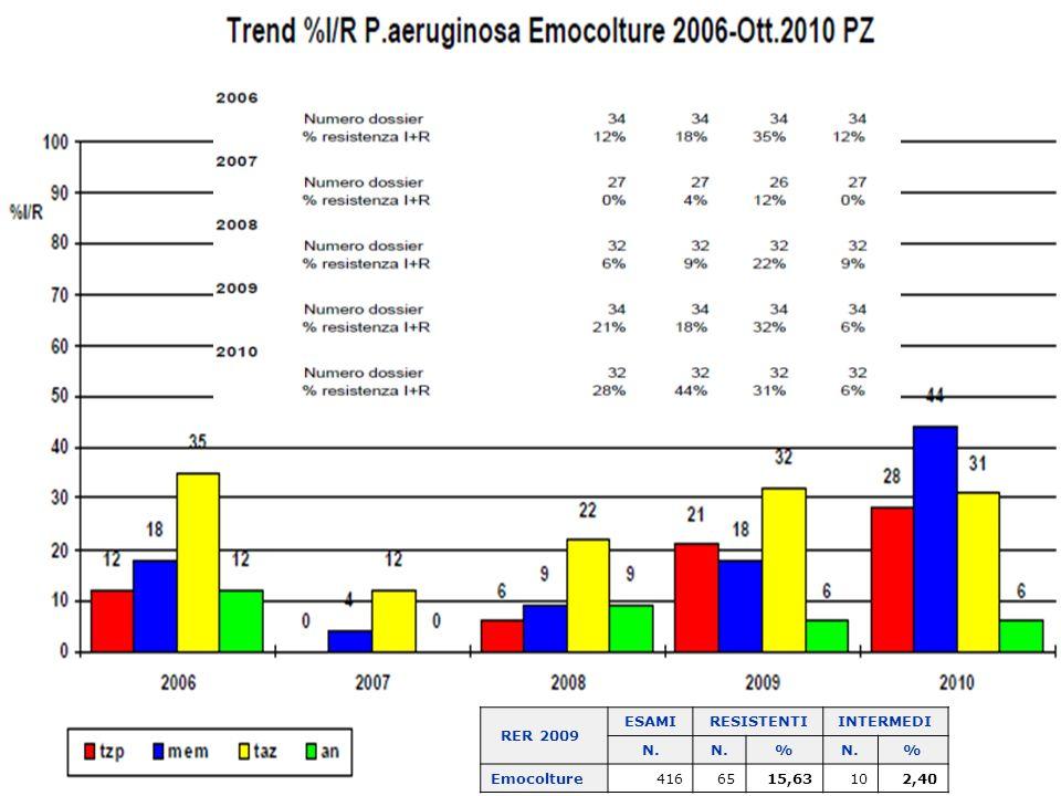 RER 2009 ESAMIRESISTENTIINTERMEDI N. % % Emocolture4166515,63102,40