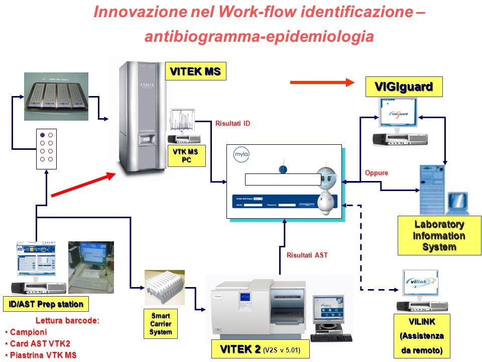Innovazione nel Work-flow identificazione – antibiogramma-epidemiologia VITEK MS Laboratory Information System VIGIguard Risultati ID Risultati AST Op