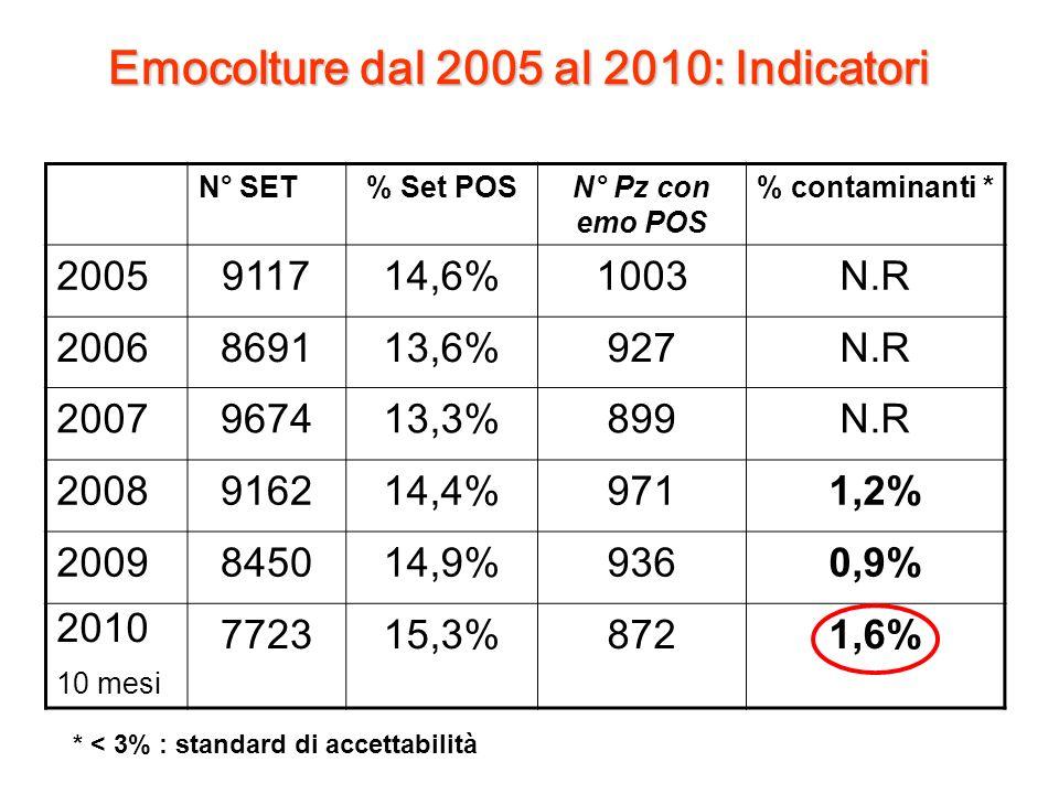 Emocolture dal 2005 al 2010: Indicatori N° SET% Set POSN° Pz con emo POS % contaminanti * 2005911714,6%1003N.R 2006869113,6%927N.R 2007967413,3%899N.R