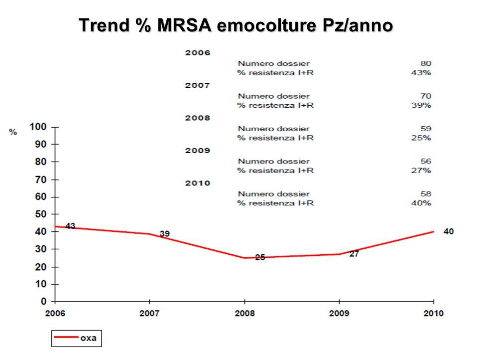Trend % MRSA emocolture Pz/anno
