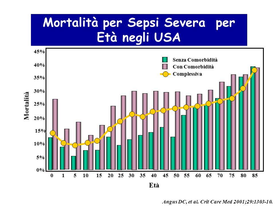 Mortalità per Sepsi Severa per Età negli USA Senza Comorbidità Con Comorbidità Complessiva 45% 40% 35% 30% 25% 20% 15% 10% 5% 0% Mortalità Età 01510152025303540455055606570758085 Angus DC, et al.