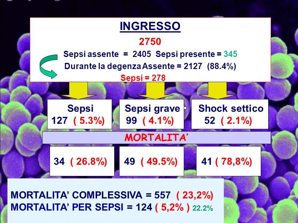 INGRESSO 2750 Sepsi assente = 2405 Sepsi presente = 345 Durante la degenza Assente = 2127 (88.4%) Sepsi = 278 Sepsi 127 ( 5.3%) Sepsi grave 99 ( 4.1%) Shock settico 52 ( 2.1%) MORTALITA 34 ( 26.8%)49 ( 49.5%)41 ( 78,8%) MORTALITA COMPLESSIVA = 557 ( 23,2%) MORTALITA PER SEPSI = 124 ( 5,2% ) 22.2%