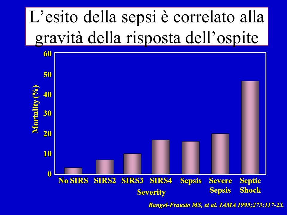 Lesito della sepsi è correlato alla gravità della risposta dellospite 60 50 40 30 20 10 0 No SIRS SIRS2SIRS3SIRS4SepsisSevereSepsisSepticShock Severity Mortality (%) Rangel-Frausto MS, et al.