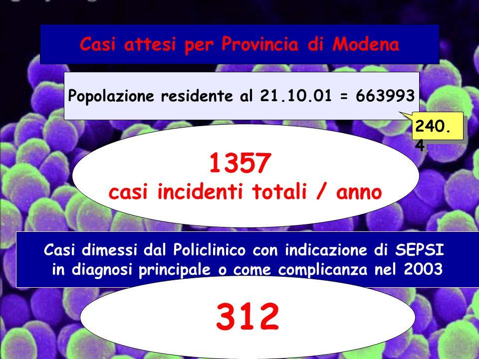 Casi attesi per Provincia di Modena Popolazione residente al 21.10.01 = 663993 1357 casi incidenti totali / anno Casi dimessi dal Policlinico con indicazione di SEPSI in diagnosi principale o come complicanza nel 2003 312 240.4