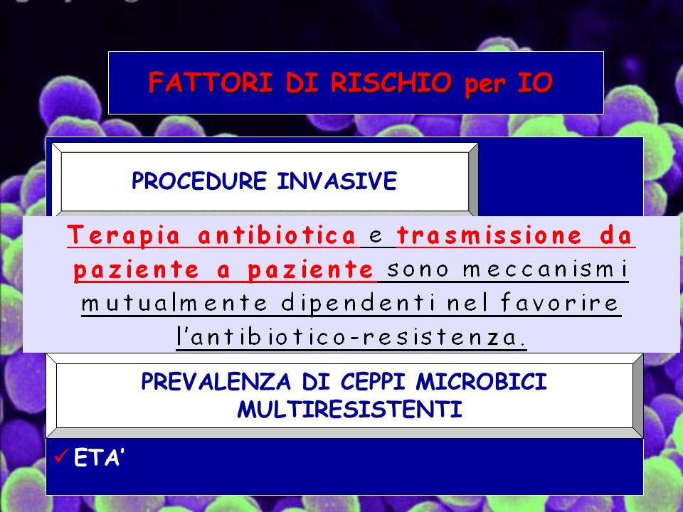 FATTORI DI RISCHIO per IO PROCEDURE INVASIVE FARMACI IMMUNOSOPPRESSORI CHEMIOTERAPIA TRAPIANTI INFEZIONE DA HIV PREVALENZA DI CEPPI MICROBICI MULTI- RESISTENTI ETA PROCEDURE INVASIVE PREVALENZA DI CEPPI MICROBICI MULTIRESISTENTI