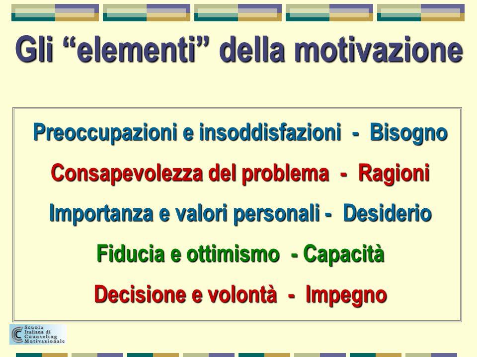 Preoccupazioni e insoddisfazioni - Bisogno Consapevolezza del problema - Ragioni Importanza e valori personali - Desiderio Fiducia e ottimismo - Capac