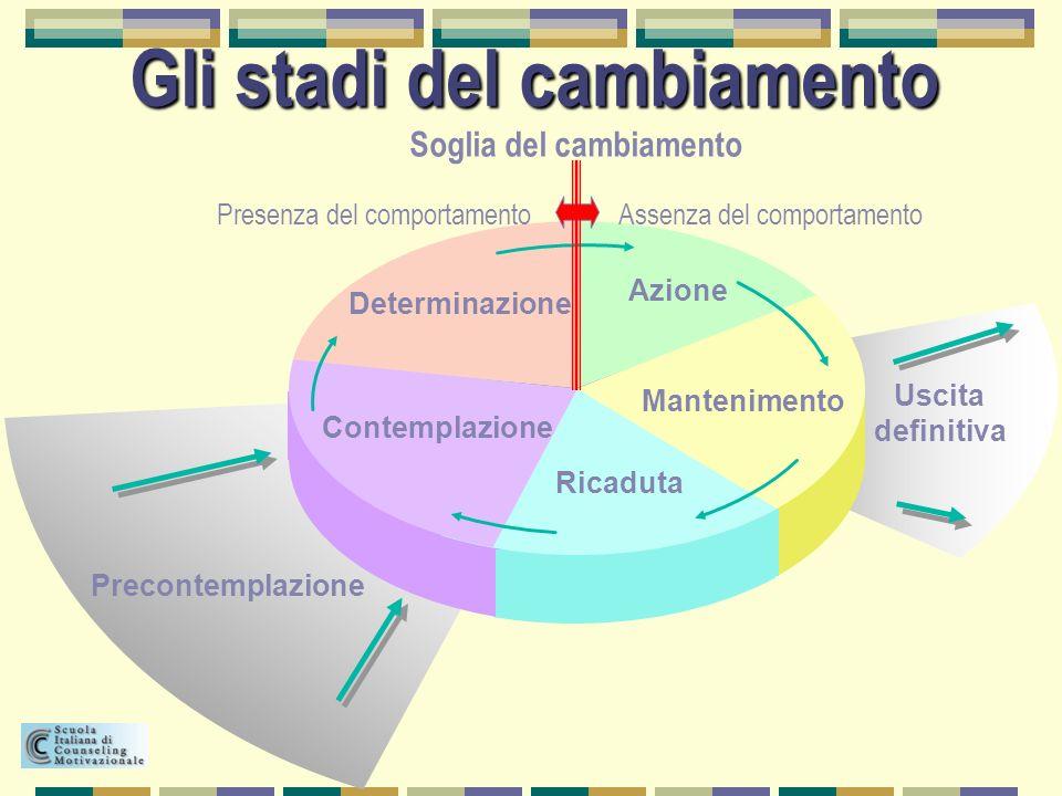 Contemplazione Determinazione Azione Mantenimento Ricaduta Precontemplazione Uscita definitiva Gli stadi del cambiamento Soglia del cambiamento Presen