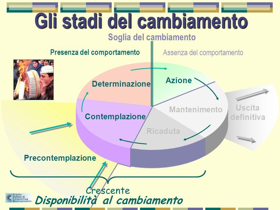 Gli stadi del cambiamento Contemplazione Determinazione Azione Mantenimento Ricaduta Precontemplazione Uscita definitiva Soglia del cambiamento Presen