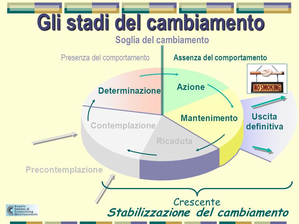 Gli stadi del cambiamento Contemplazione Determinazione Azione Mantenimento Ricaduta Precontemplazione Uscita definitiva Crescente Stabilizzazione del