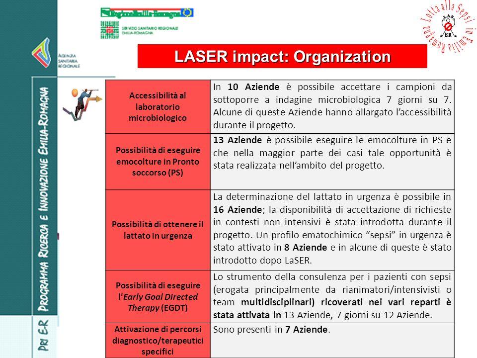 LASER impact: Organization Accessibilità al laboratorio microbiologico In 10 Aziende è possibile accettare i campioni da sottoporre a indagine microbi
