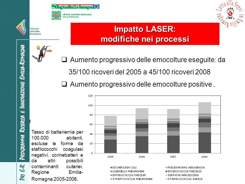 Impatto LASER: modifiche nei processi Tasso di batteriemia per 100.000 abitanti, escluse le forme da stafilococchi coagulasi negativi, corinebatteri e