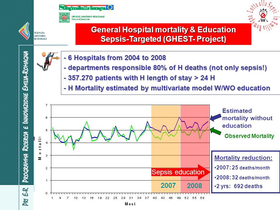 General Hospital mortality & Education Sepsis-Targeted (GHEST- Project) - 6 Hospitals from 2004 to 2008 - departments responsible 80% of H deaths (not