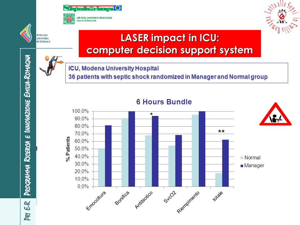 LASER impact in ICU: computer decision support system ICU, Modena University Hospital 36 patients with septic shock randomized in Manager and Normal g