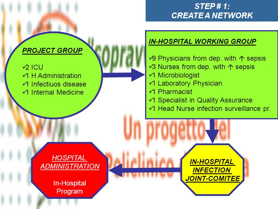 STEP # 1: CREATE A NETWORK PROJECT GROUP 2 ICU 1 H Administration 1 Infectiuos disease 1 Internal Medicine IN-HOSPITAL WORKING GROUP 9 Physicians from