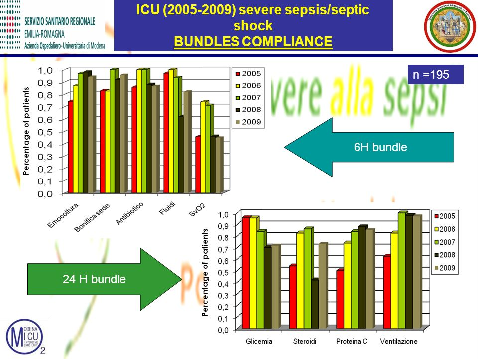 ICU (2005-2009) severe sepsis/septic shock BUNDLES COMPLIANCE 6H bundle 24 H bundle n =195 Percentage of patients