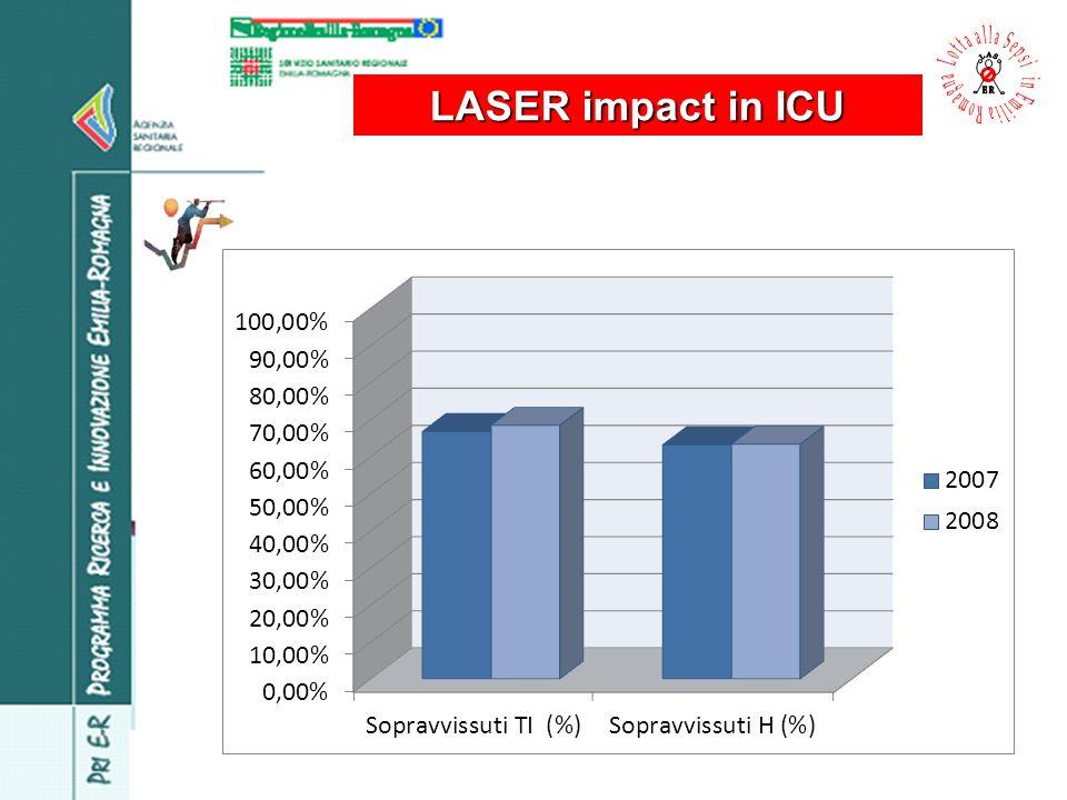 LASER impact in ICU