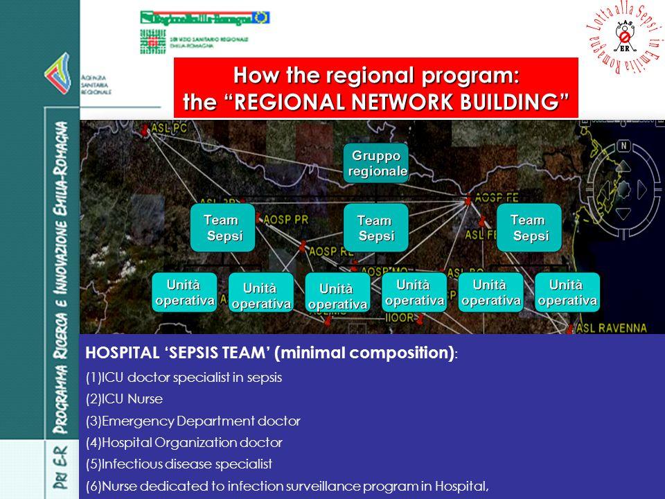 How the regional program: DOCUMENTS
