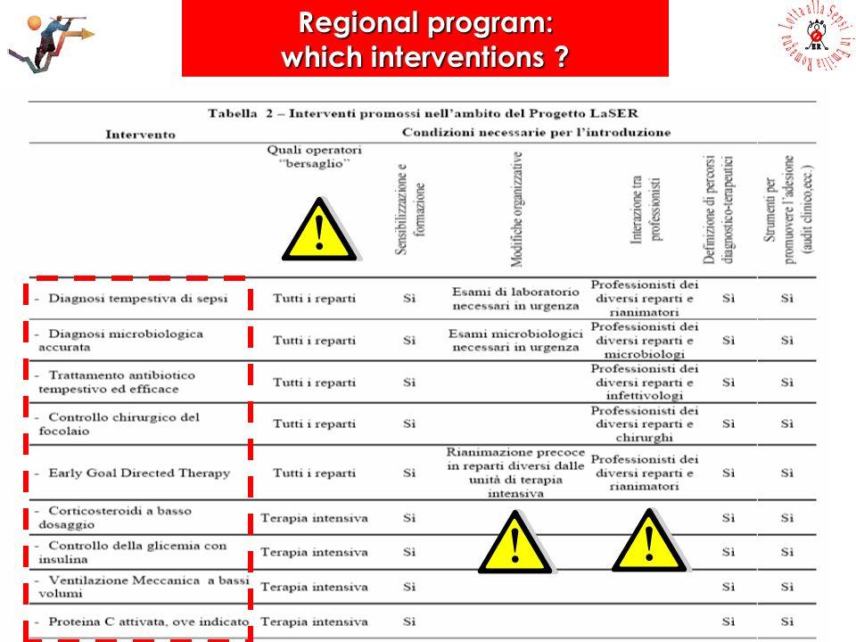 1.Establish a multidisciplinary working group 2. Analyze actual sepsis management/outcome 3.
