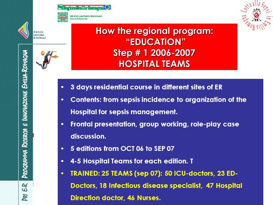 How the regional program: EDUCATION EDUCATION Step # 2 2008 SINGLE HOSPITAL Doctors Nurses Totals