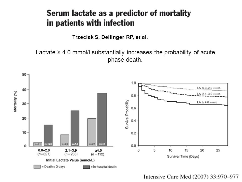 Trzeciak S, Dellinger RP, et al. Lactate 4.0 mmol/l substantially increases the probability of acute phase death.