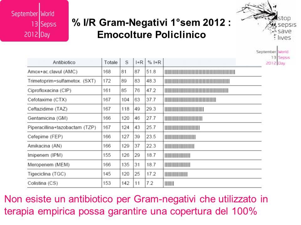 % I/R Gram-Negativi 1°sem 2012 : Emocolture Policlinico Non esiste un antibiotico per Gram-negativi che utilizzato in terapia empirica possa garantire