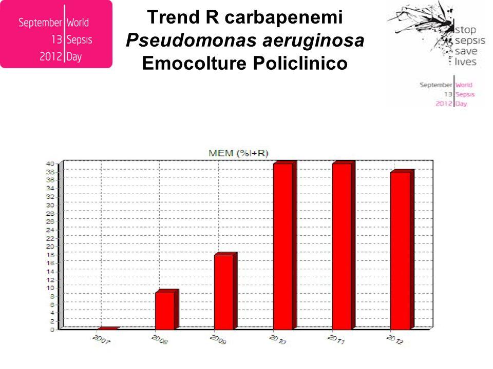 Trend KPC Klebsiella pneumoniae Emocolture Policlinico
