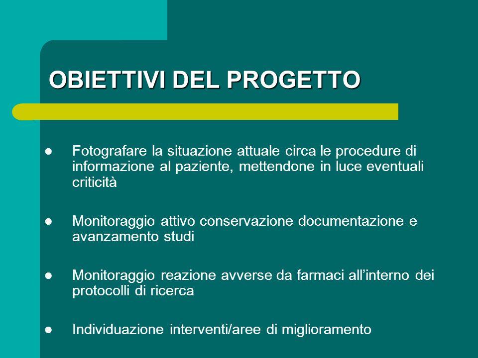 OBIETTIVI DEL PROGETTO Fotografare la situazione attuale circa le procedure di informazione al paziente, mettendone in luce eventuali criticità Monito