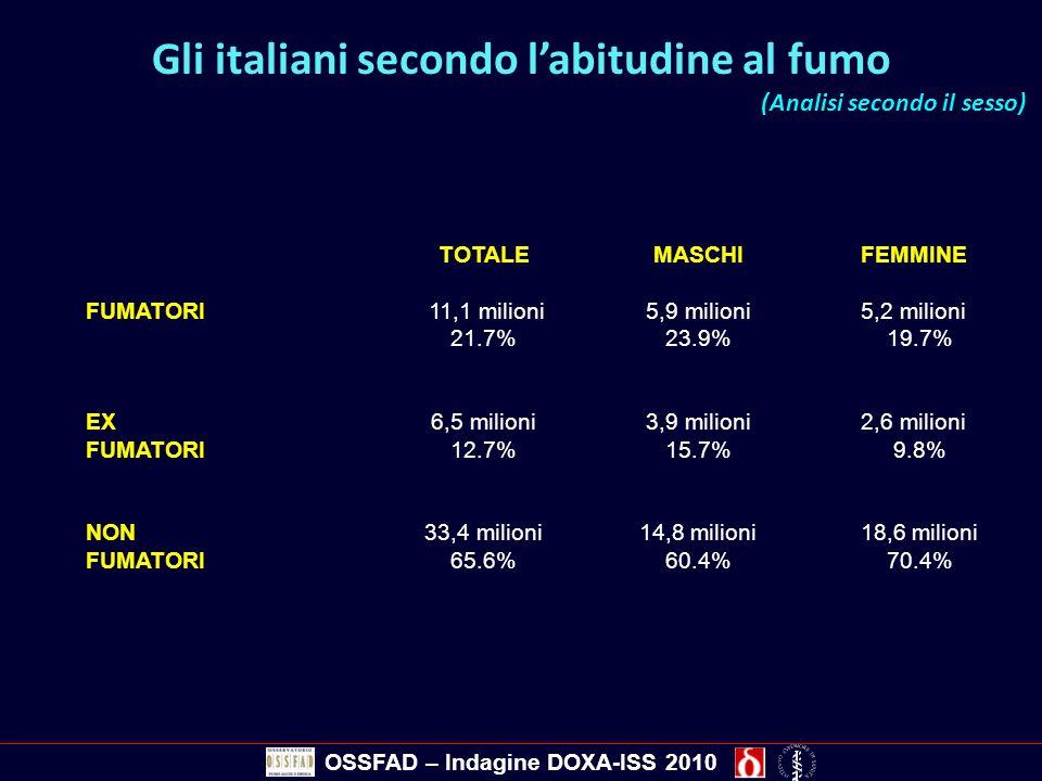 Gli italiani secondo labitudine al fumo (Analisi secondo il sesso) TOTALEMASCHIFEMMINE FUMATORI 11,1 milioni5,9 milioni5,2 milioni 21.7%23.9% 19.7% EX