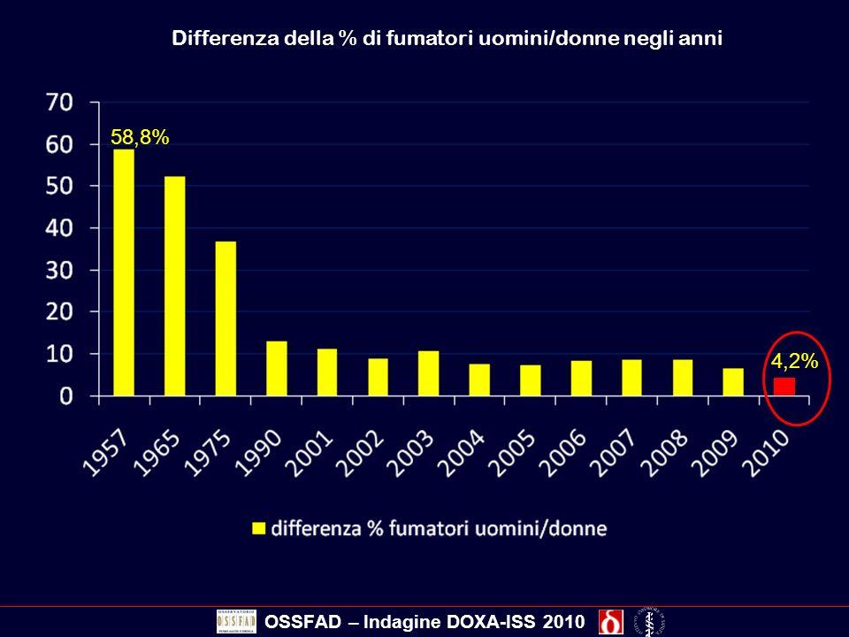 Differenza della % di fumatori uomini/donne negli anni OSSFAD – Indagine DOXA-ISS 2010 58,8% 4,2%