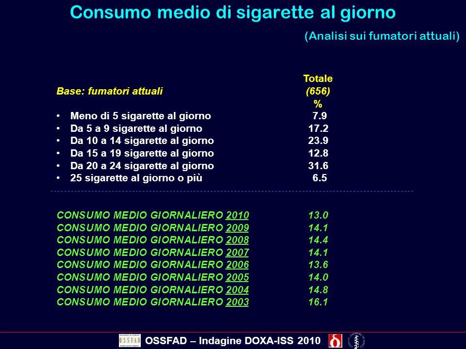 Totale Base: fumatori attuali (656) % Meno di 5 sigarette al giorno 7.9 Da 5 a 9 sigarette al giorno17.2 Da 10 a 14 sigarette al giorno23.9 Da 15 a 19