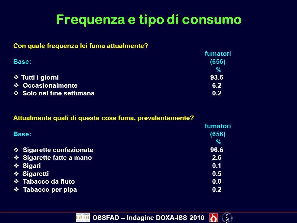 Frequenza e tipo di consumo Con quale frequenza lei fuma attualmente? fumatori Base: (656) % Tutti i giorni 93.6 Occasionalmente 6.2 Solo nel fine set