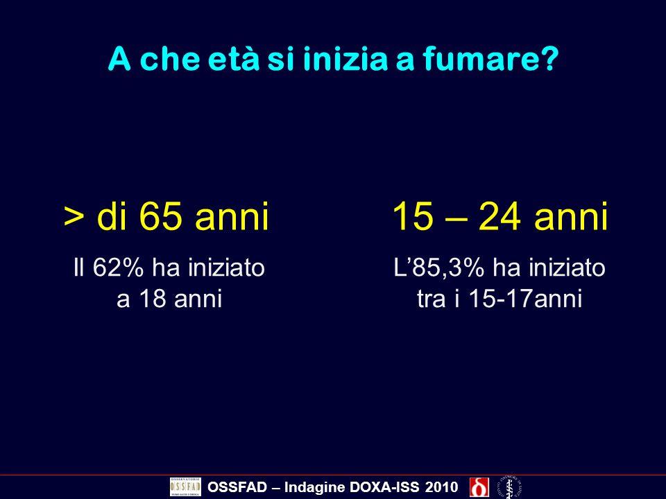A che età si inizia a fumare? > di 65 anni15 – 24 anni Il 62% ha iniziato a 18 anni L85,3% ha iniziato tra i 15-17anni OSSFAD – Indagine DOXA-ISS 2010