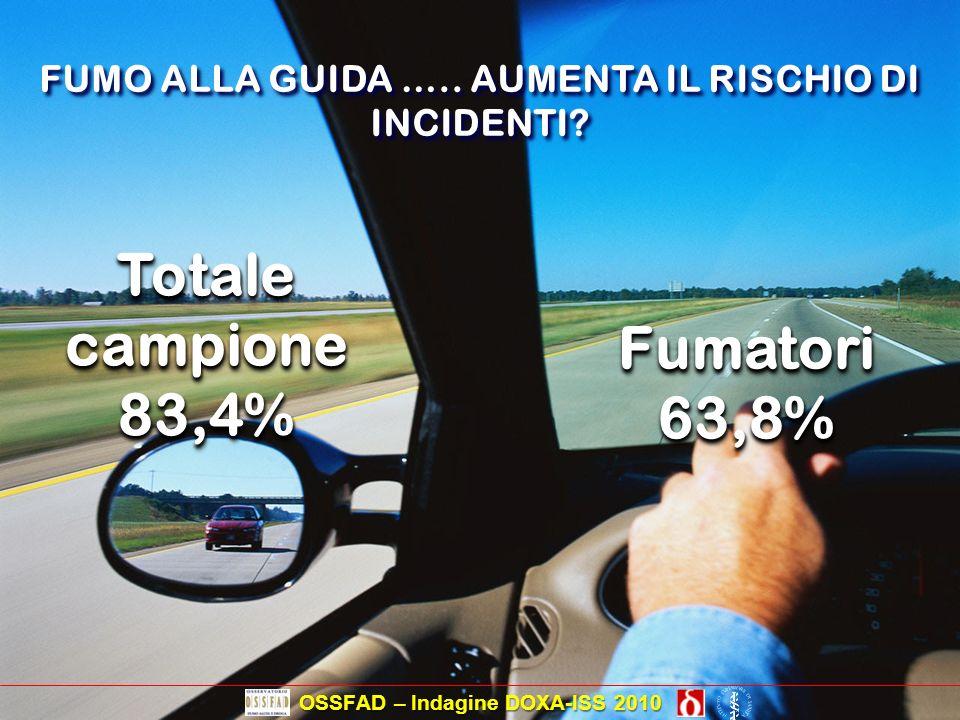 FUMO ALLA GUIDA ….. AUMENTA IL RISCHIO DI INCIDENTI? Totale campione 83,4% 83,4% Fumatori63,8%Fumatori63,8% OSSFAD – Indagine DOXA-ISS 2010