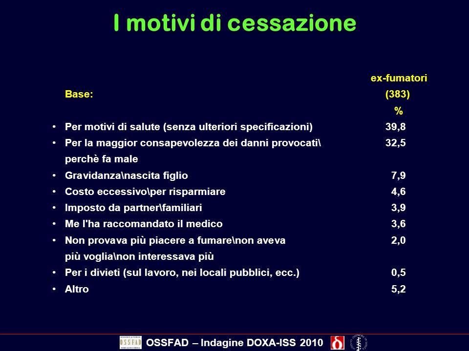 I motivi di cessazione ex-fumatori Base: (383) % Per motivi di salute (senza ulteriori specificazioni) 39,8 Per la maggior consapevolezza dei danni pr