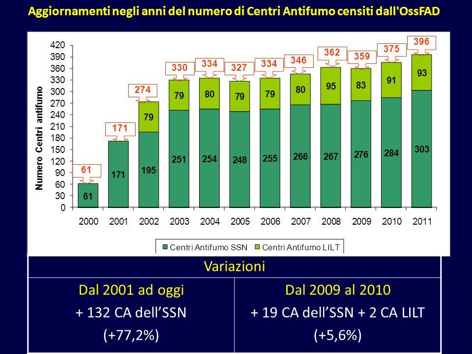 Aggiornamenti negli anni del numero di Centri Antifumo censiti dall'OssFAD 362 330 334 327 346 334 61 171 274 359 375 Variazioni Dal 2001 ad oggi + 13