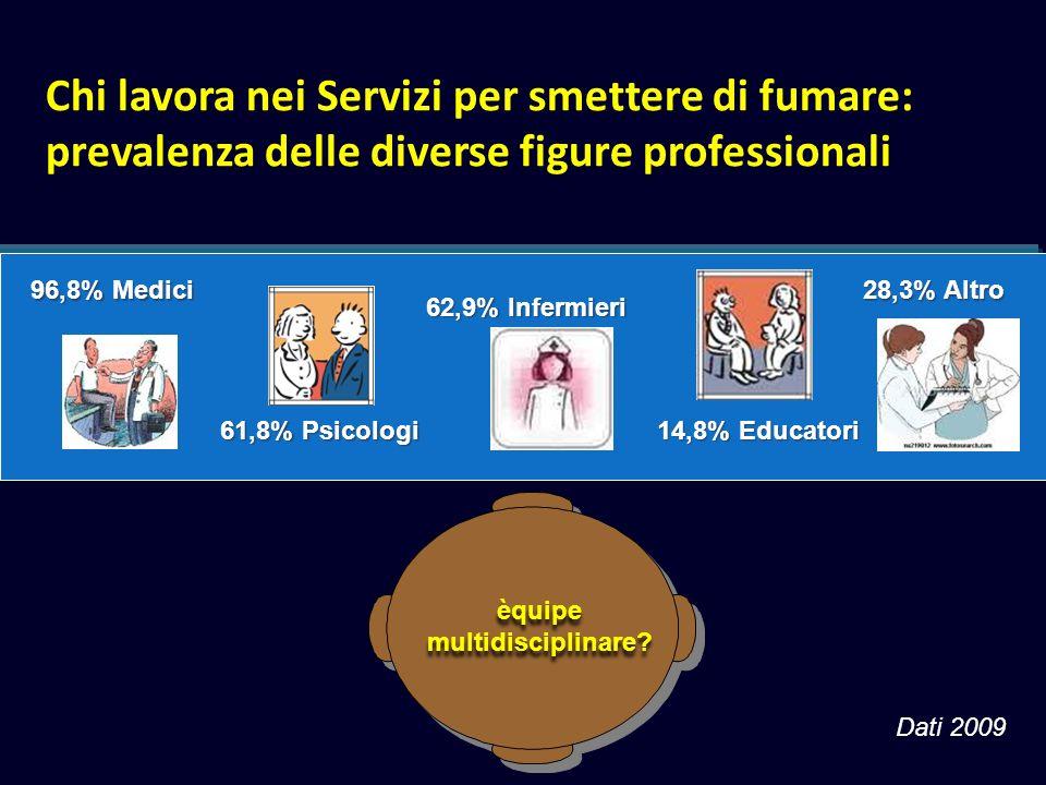 Chi lavora nei Servizi per smettere di fumare: prevalenza delle diverse figure professionali 96,8% Medici 61,8% Psicologi 62,9% Infermieri 28,3% Altro