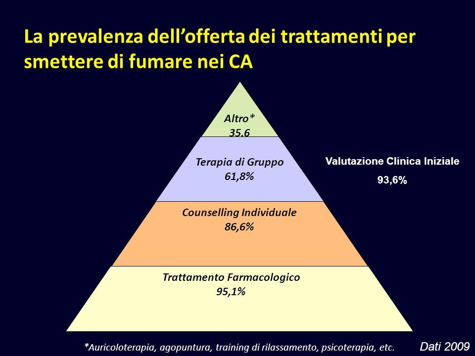 La prevalenza dellofferta dei trattamenti per smettere di fumare nei CA Altro* 35,6 Terapia di Gruppo 61,8% Counselling Individuale 86,6% Trattamento