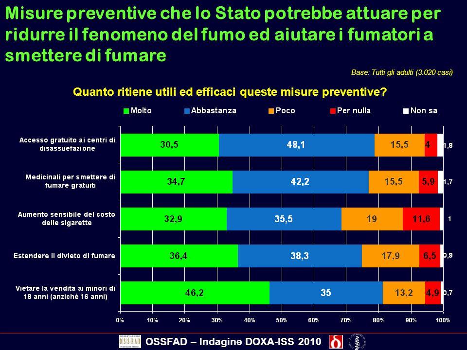 Misure preventive che lo Stato potrebbe attuare per ridurre il fenomeno del fumo ed aiutare i fumatori a smettere di fumare Quanto ritiene utili ed ef