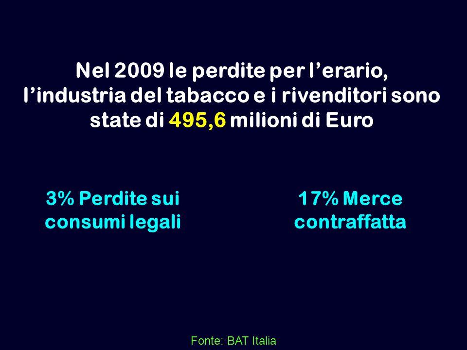 Nel 2009 le perdite per lerario, lindustria del tabacco e i rivenditori sono state di 495,6 milioni di Euro Fonte: BAT Italia 3% Perdite sui consumi l