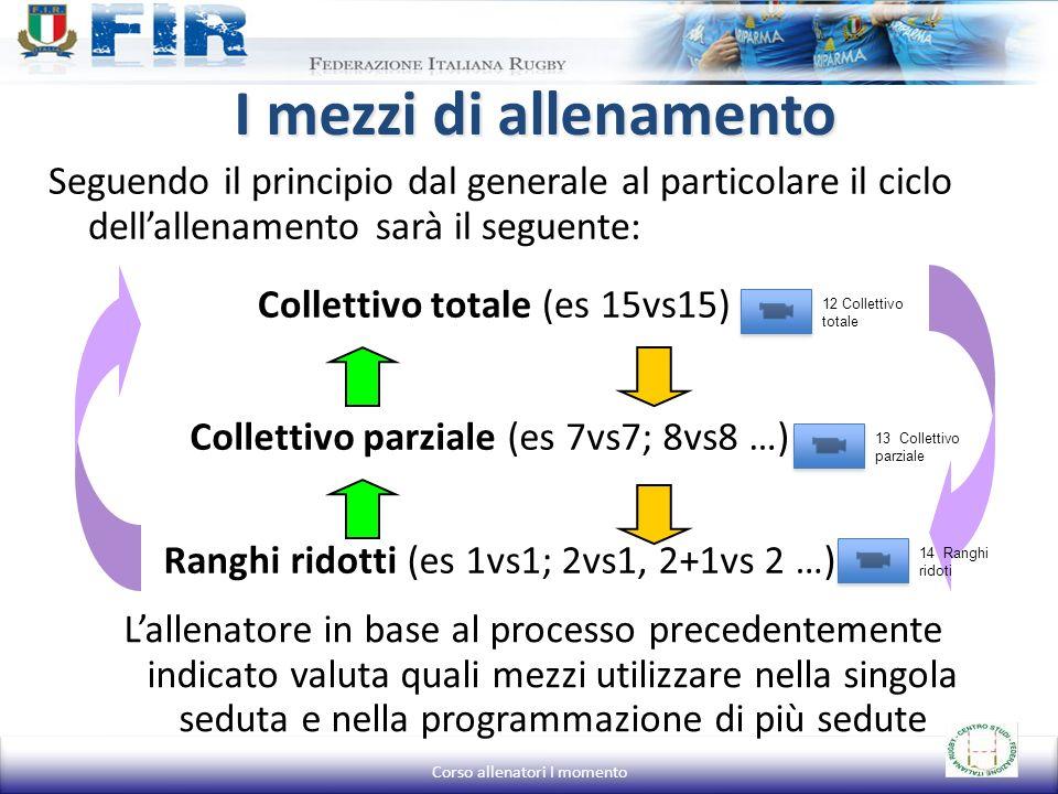 I mezzi di allenamento Seguendo il principio dal generale al particolare il ciclo dellallenamento sarà il seguente: Collettivo totale (es 15vs15) Coll