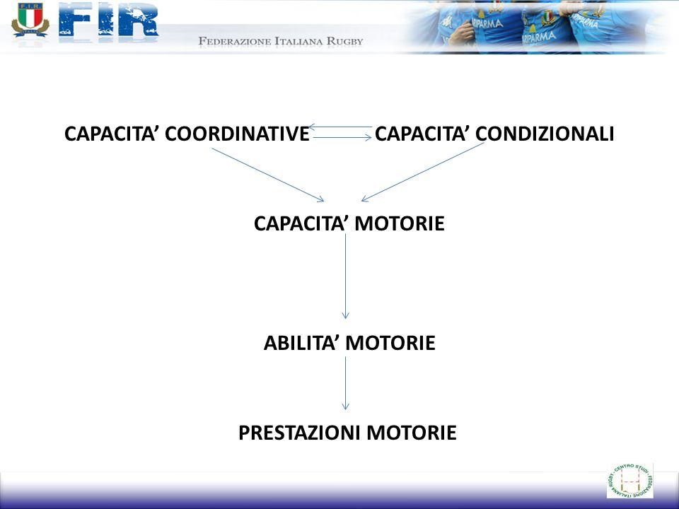 CAPACITA COORDINATIVE CAPACITA CONDIZIONALI CAPACITA MOTORIE ABILITA MOTORIE PRESTAZIONI MOTORIE